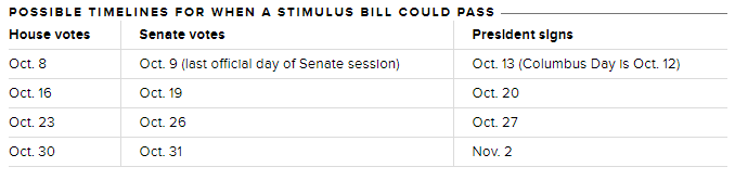 The US House is scheduled to break at the end of its session tomorrow, Friday (US time).