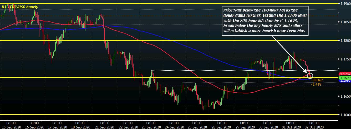 EUR/USD H1 02-10
