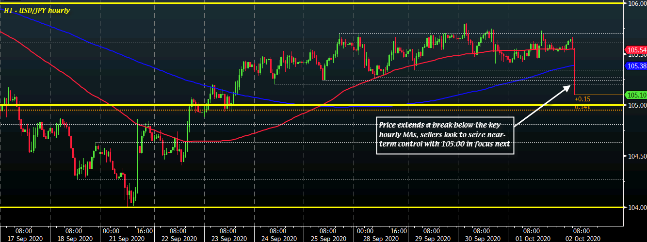 Photo of USD / JPY Closes Close To 105.00 As Risk Aversion Tightens