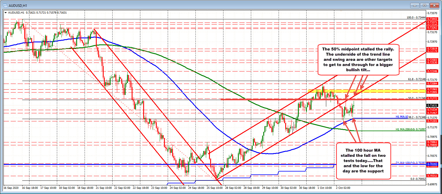 Photo of AUDUSD remains above 100 hours of MA down today