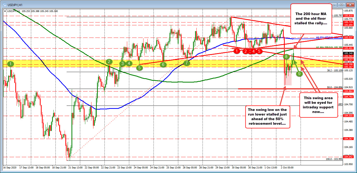 USDJPY rallies up to the 200 hour MA. Sellers lean.