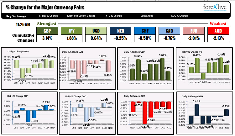 The strongest and weakest currencies as London traders look to exit