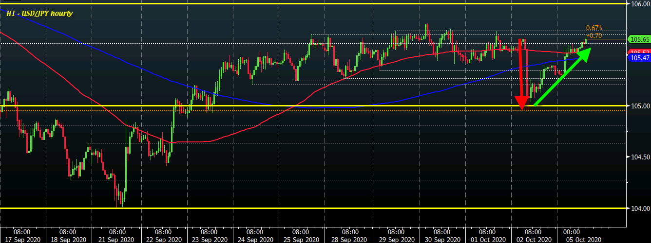 Photo of USD / JPY parries Friday's drop, what's next?