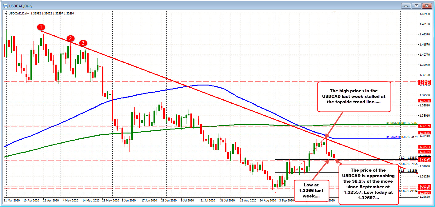 Photo of USDCAD tests 38.2% retracement of move from September low