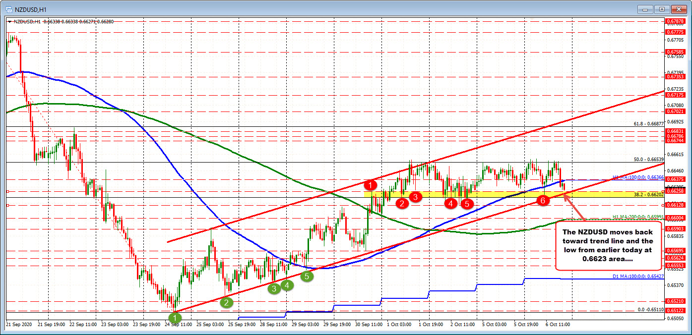 NZDUSD trades to a NY session low. Back below 100 hour MA