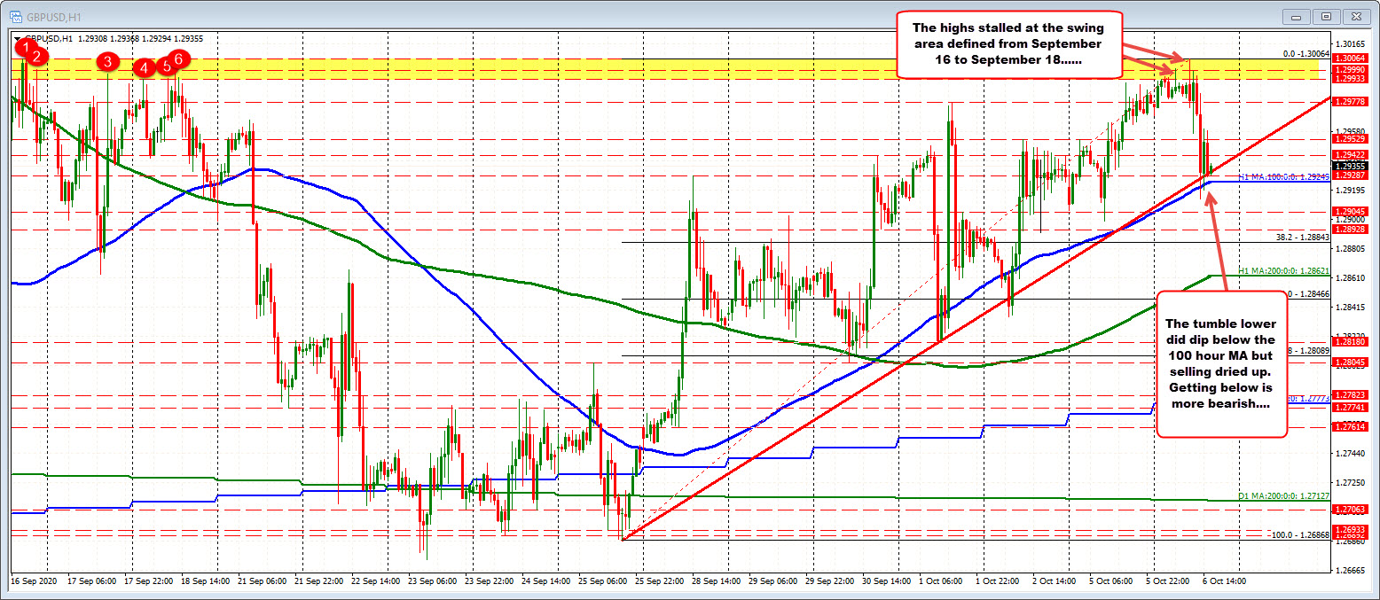 Photo of GBPUSD rises to swing its high target and retreats today. 100 hours MA is a support.