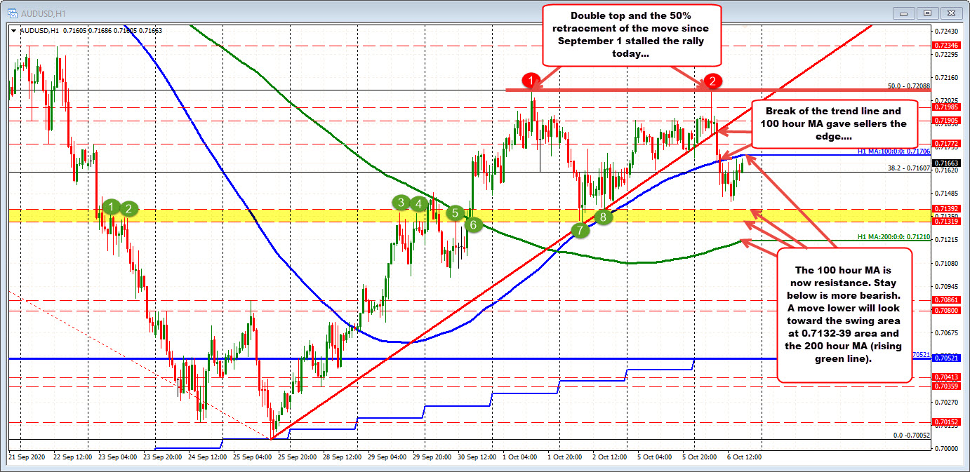 100 hour moving average above is resistance for the AUDUSD