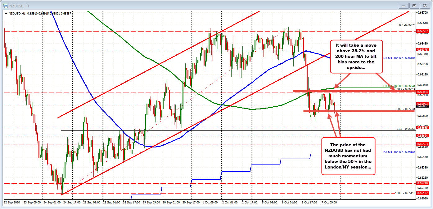 NZDUSD trades up and down but remains below 200 hour MA