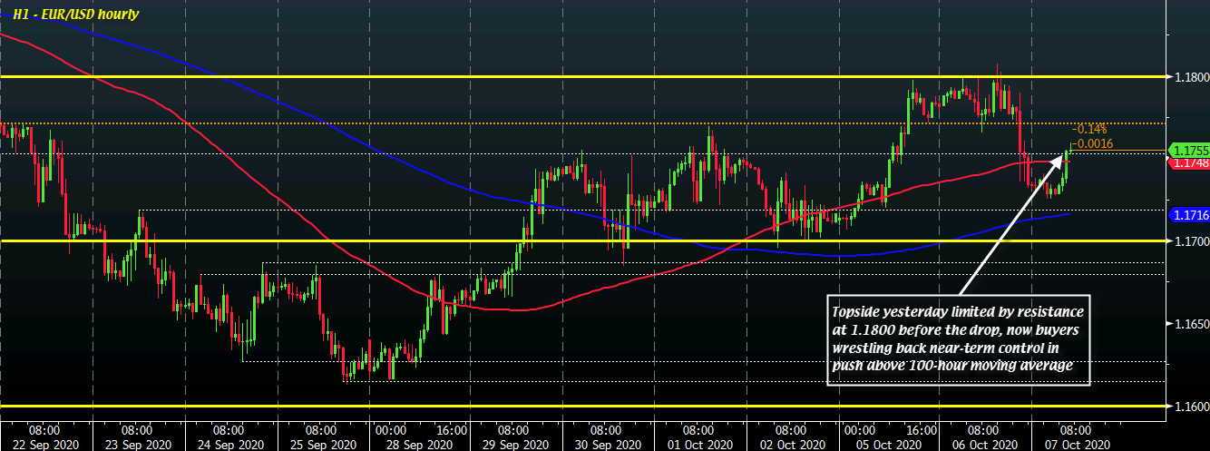 Photo of The dollar makes it easier to start the session as the mood for risk subsides for now