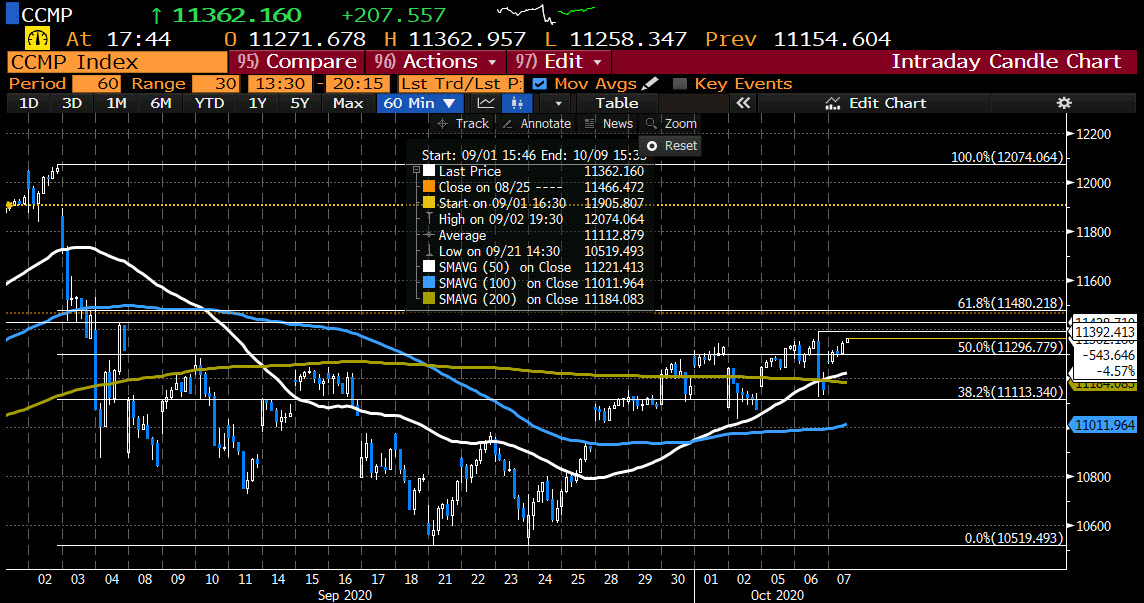 Photo of NASDAQ index up more than 200 points