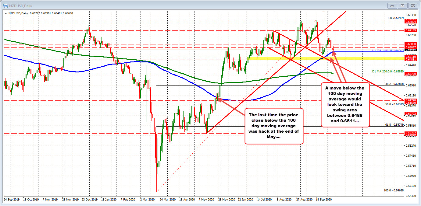 THE NZDUSD on the daily chart