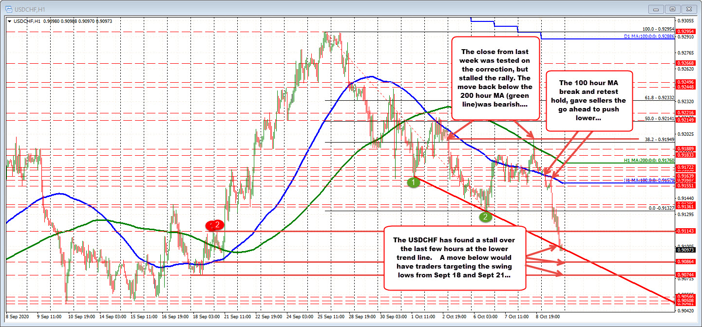 Photo of USDCHF trends decline with dollar movement