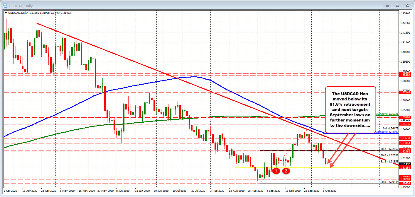 The USDCAD on the daily chart