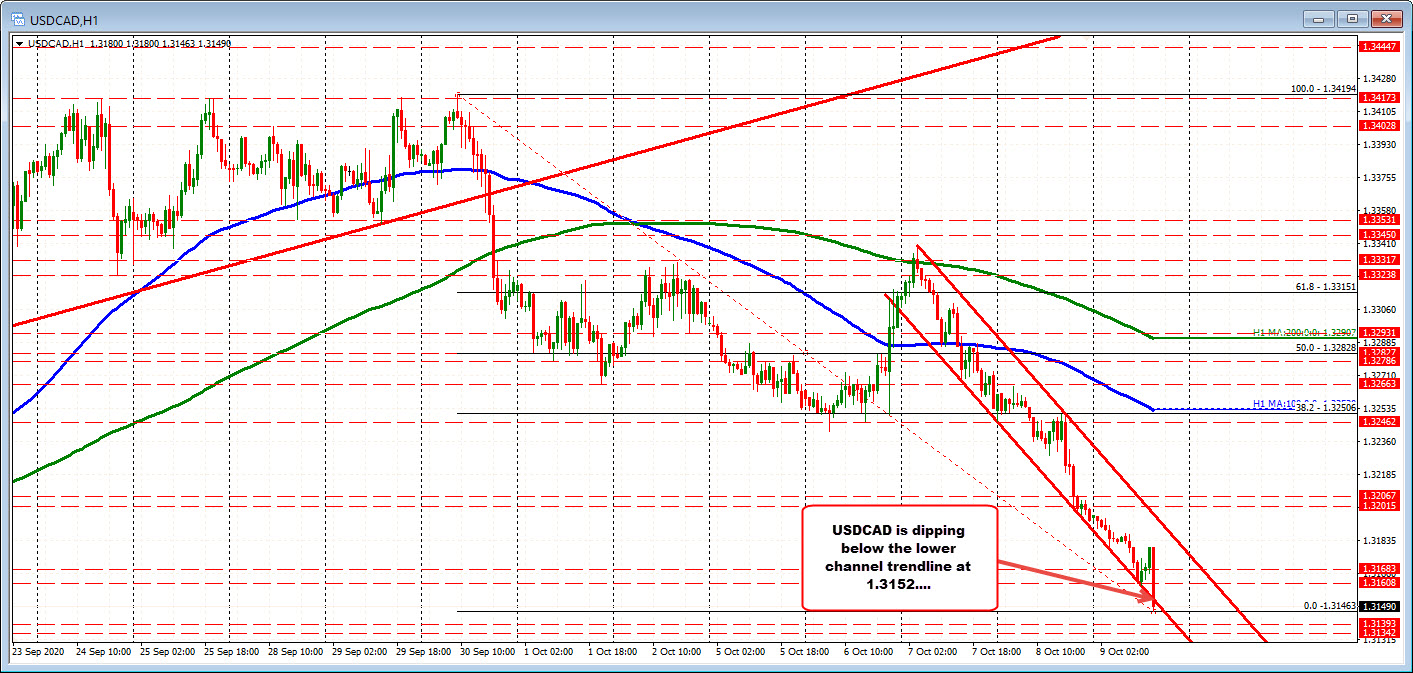 Photo of USDCAD Moves to New Session Lows After Stronger Employment Data