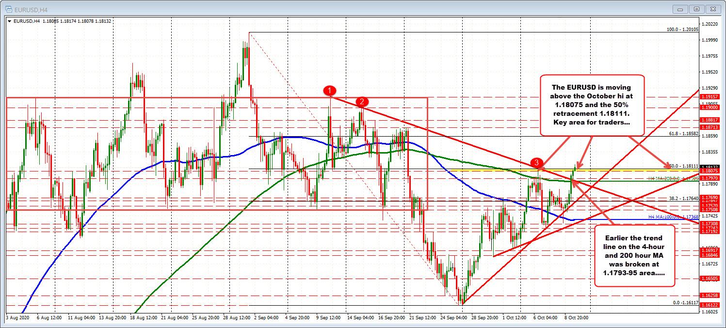 EURUSD trades to highest level since September 21