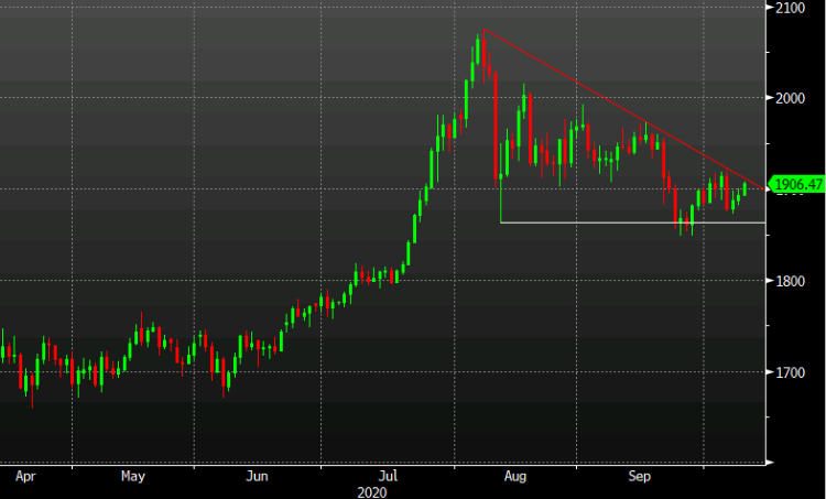 Photo of Gold approaches bearish trend from record high, breaks $ 1900