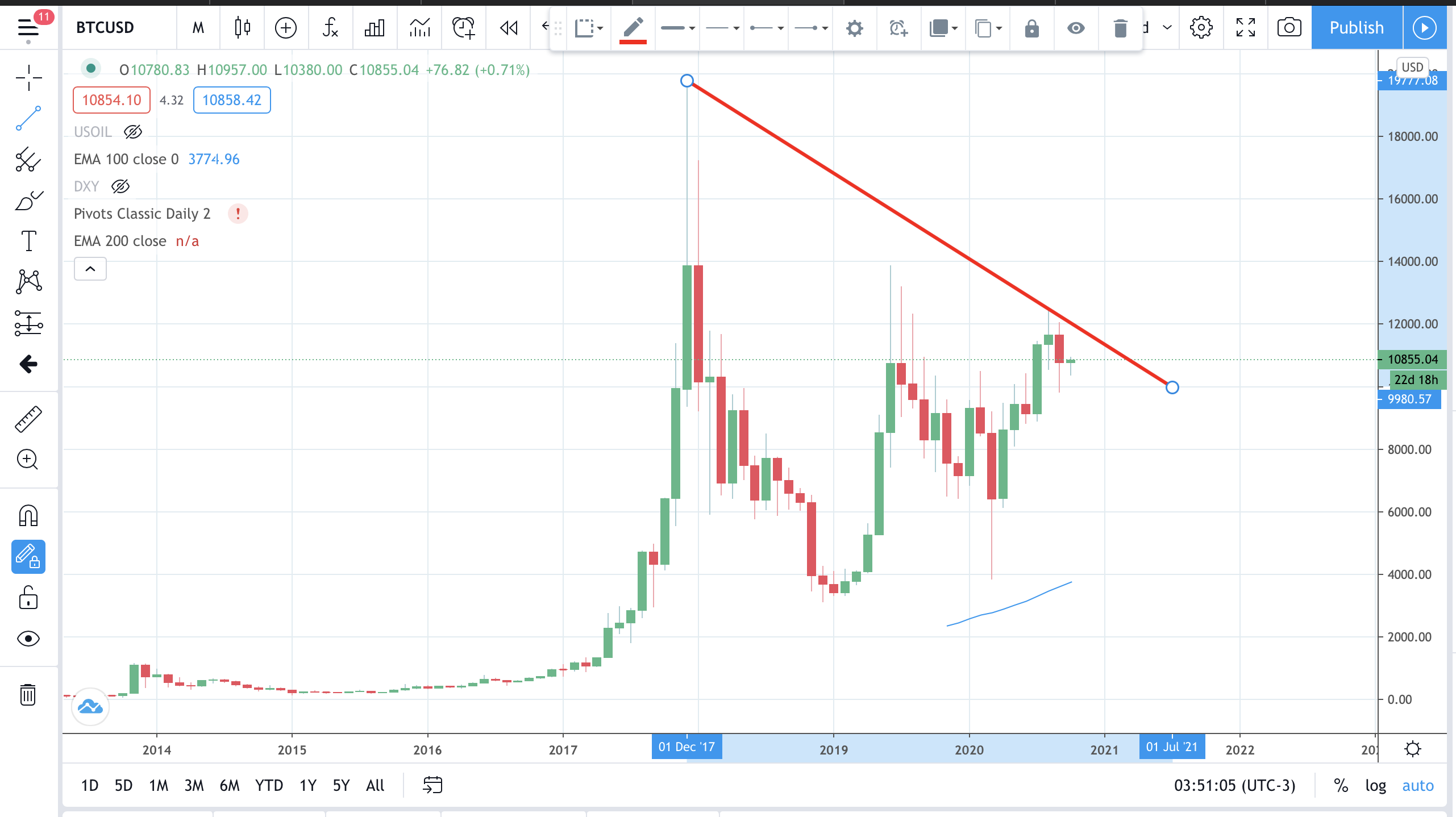 Will Bitcoin prices rise?