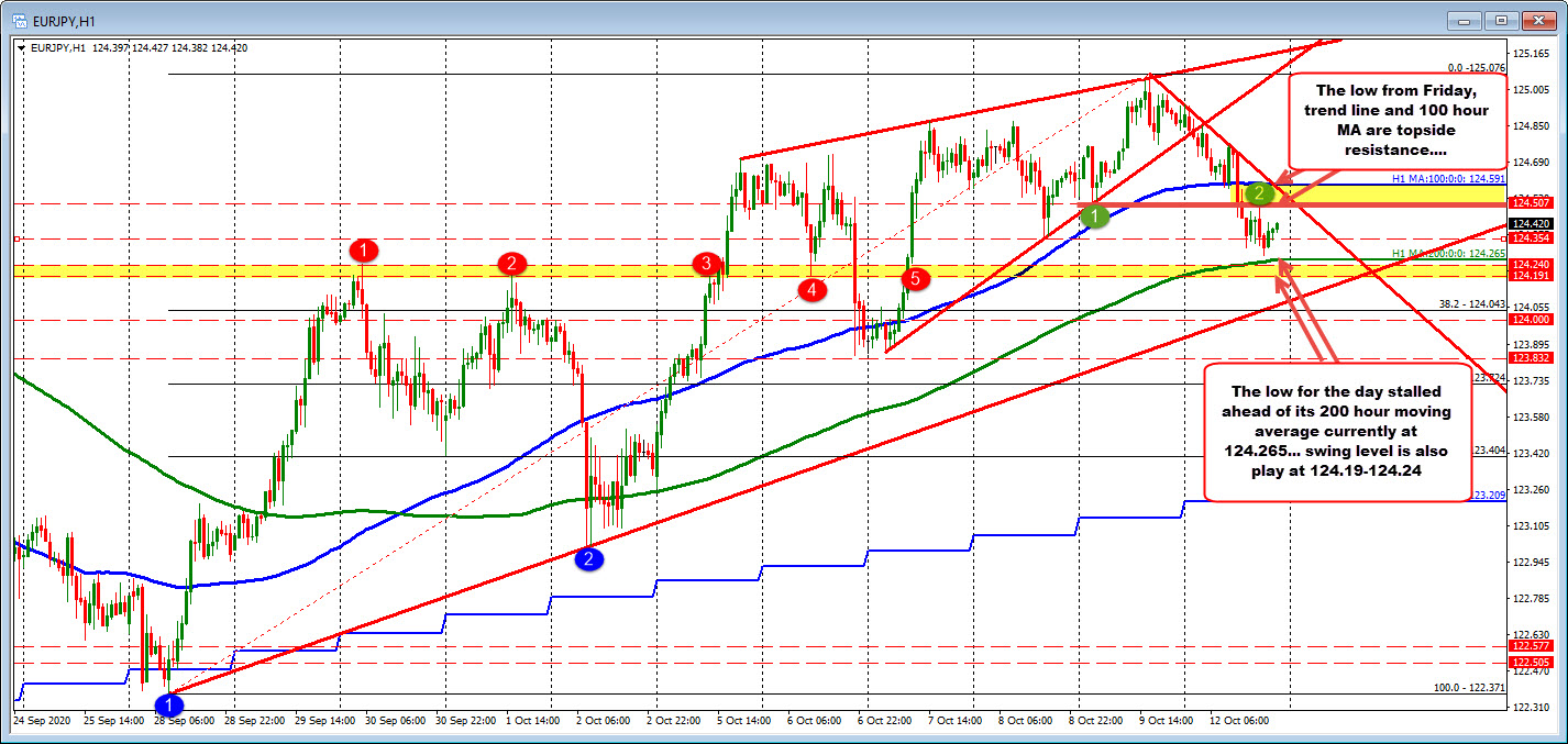 Photo of EURJPY wanders around 200 hours MA but rebounds