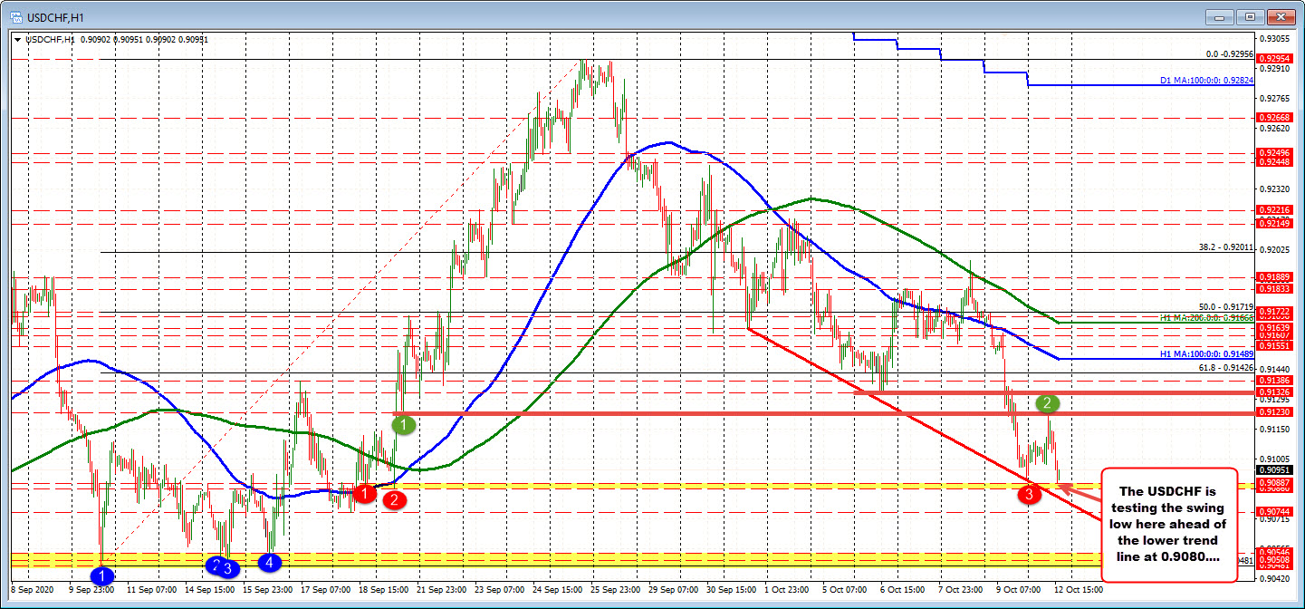 Photo of USDCHF tests Friday lows and swing zone