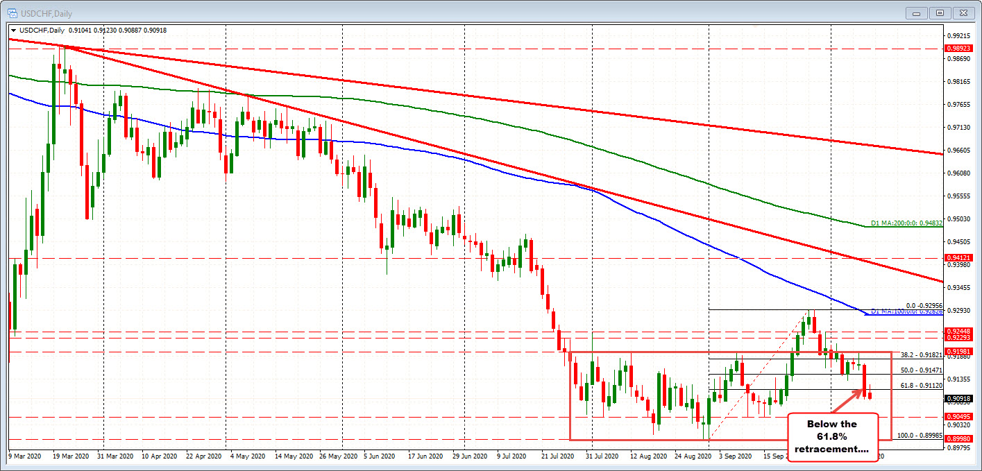 The USDCHF