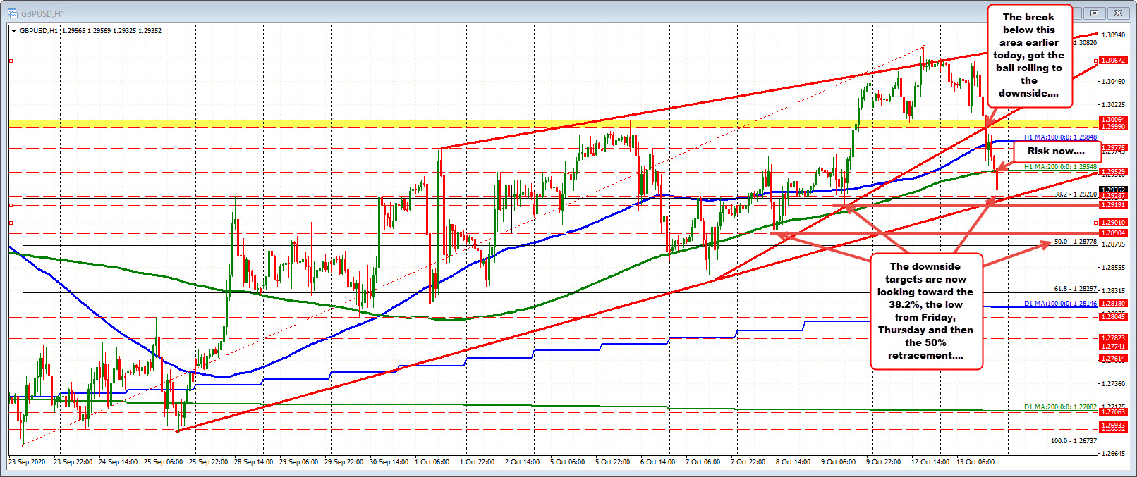 Photo of GBPUSD falls below the 200 hour MA. The descent continues.