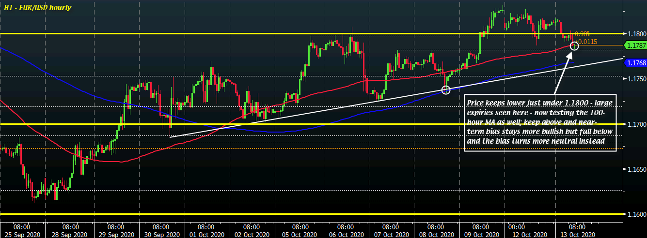Photo of EUR / USD struggles with key near term level to start session