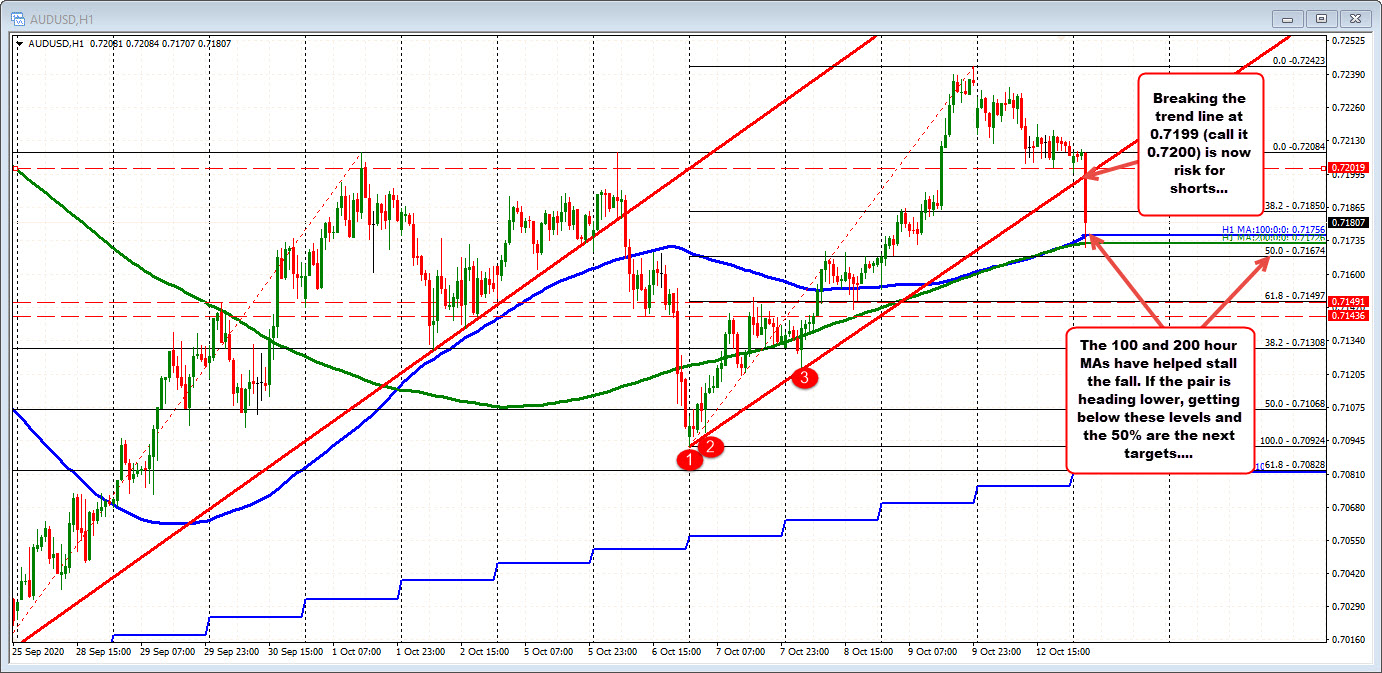Photo of AUDUSD drops and tests MA 100/200 hours