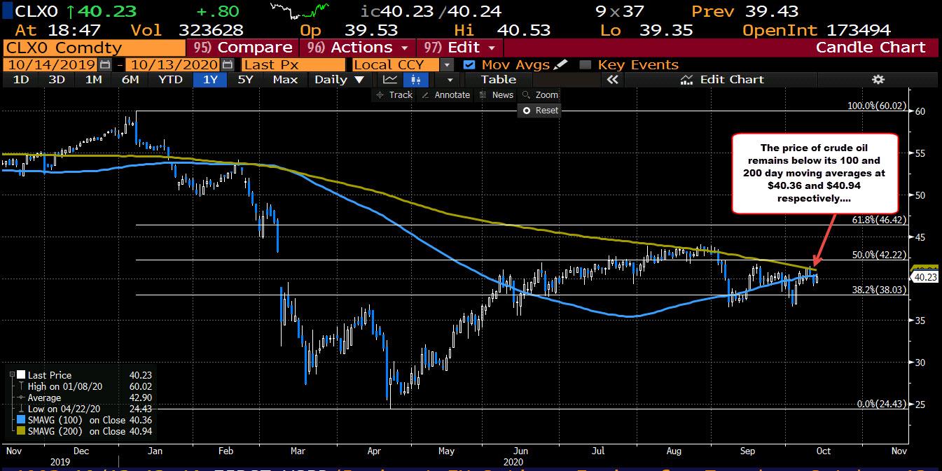 Photo of WTI Crude Oil Futures Settle At $ 40.20