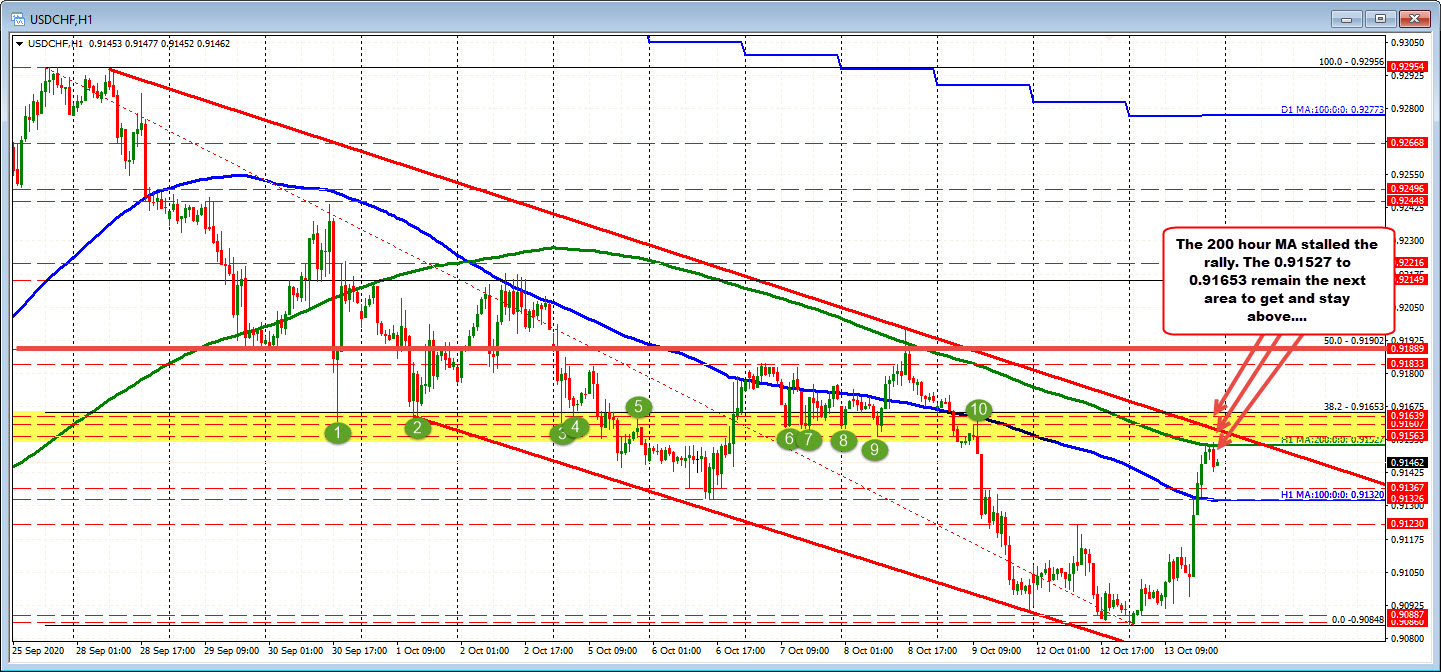 USDCHF has trouble at 200 hour MA
