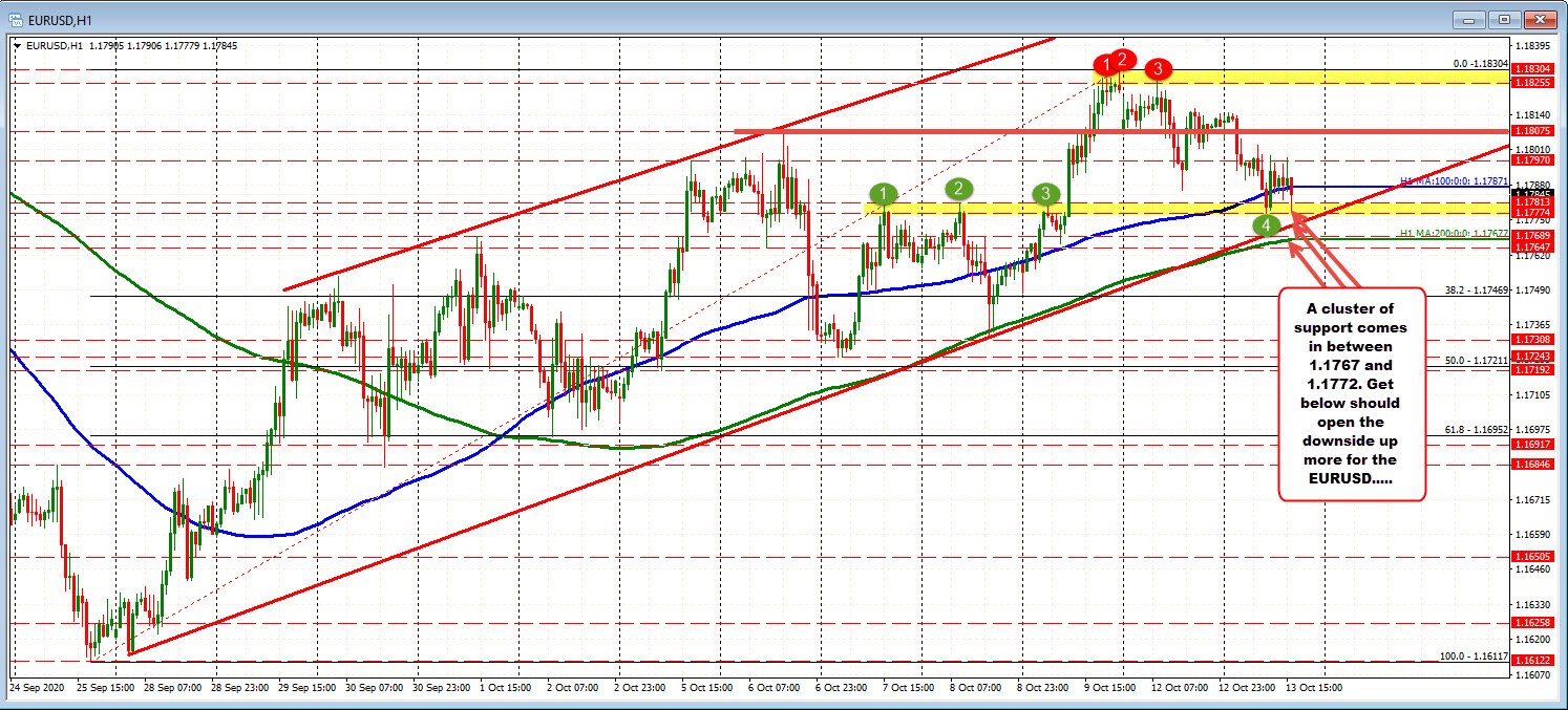 Photo of EURUSD consolidates above and below the 100 hour MA. Traders are looking for a break and run.