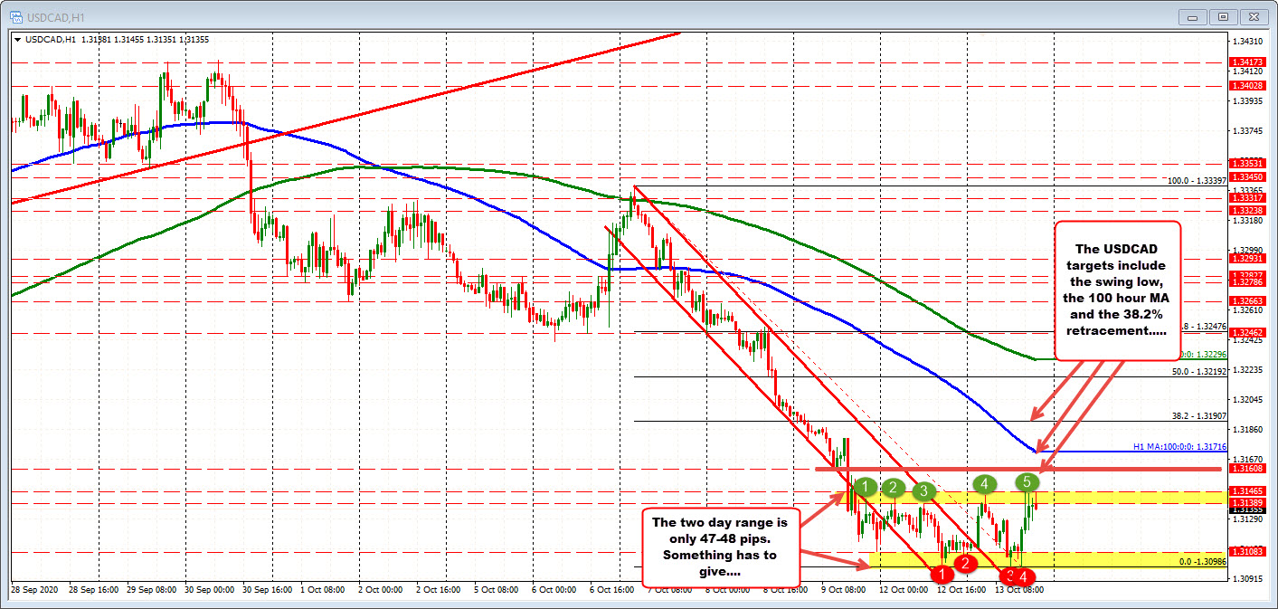 Photo of USDCAD stuck in a range of 47 pips this week. Something must give.