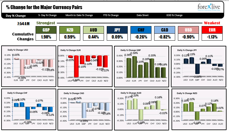 Photo of GBP is strongest and Euro is weakest as NA traders enter for the day