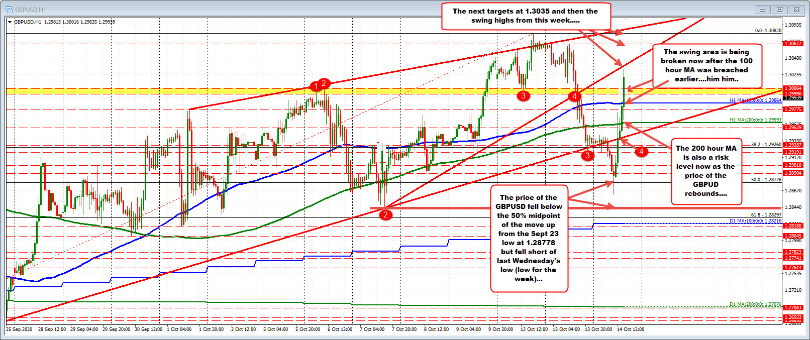 Photo of GBPUSD back above 100 hour moving average and resistance near 1.3000 level