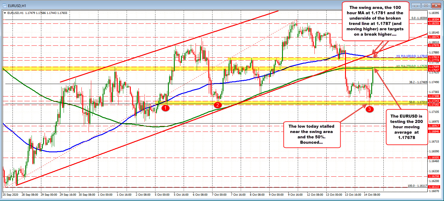 Photo of EURUSD follows GBPUSD higher (at a slower pace). Back to hourly AM