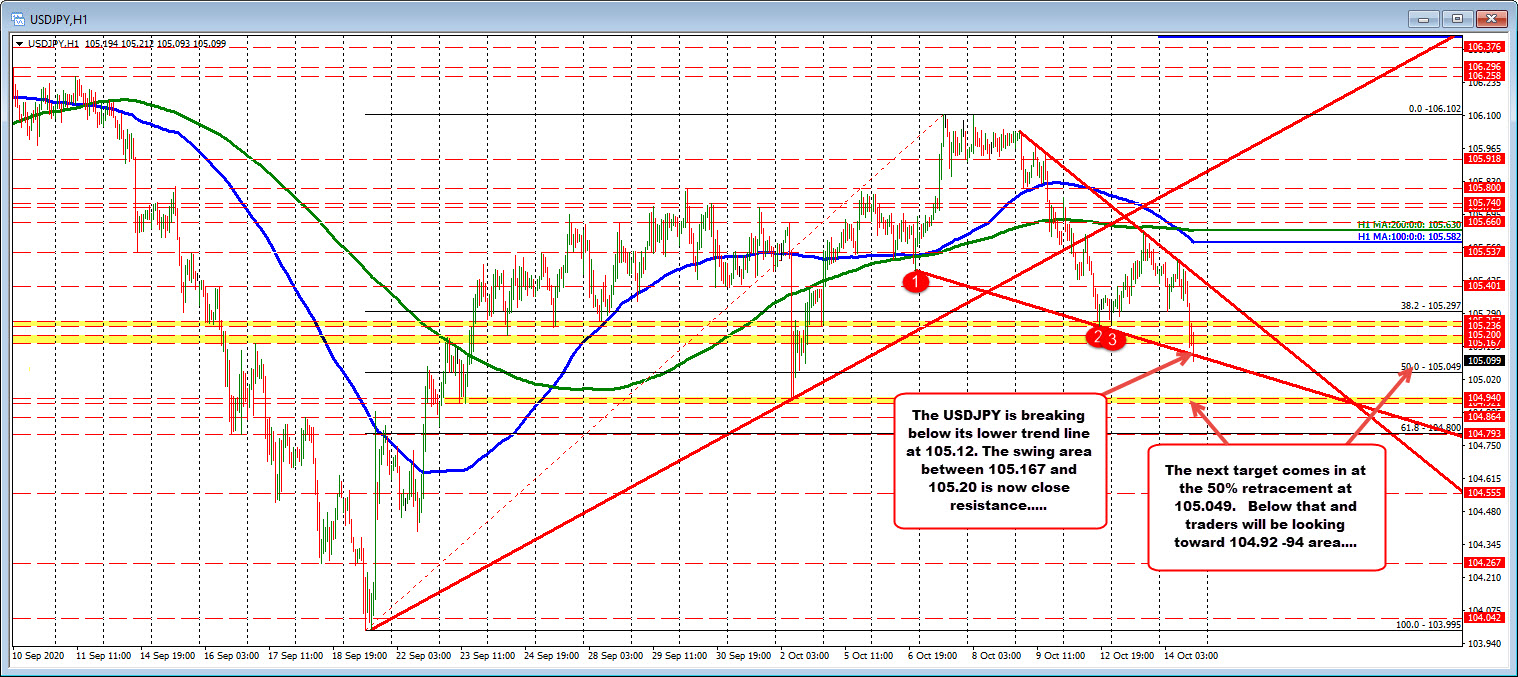 Photo of USDJPY trades at new low session and considers 50% retracement target