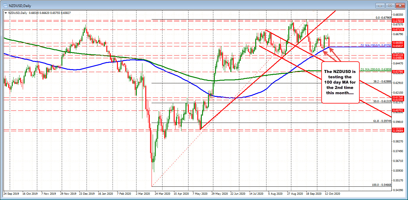 Photo of NZDUSD is testing 100 MA days. Hold on the first test.