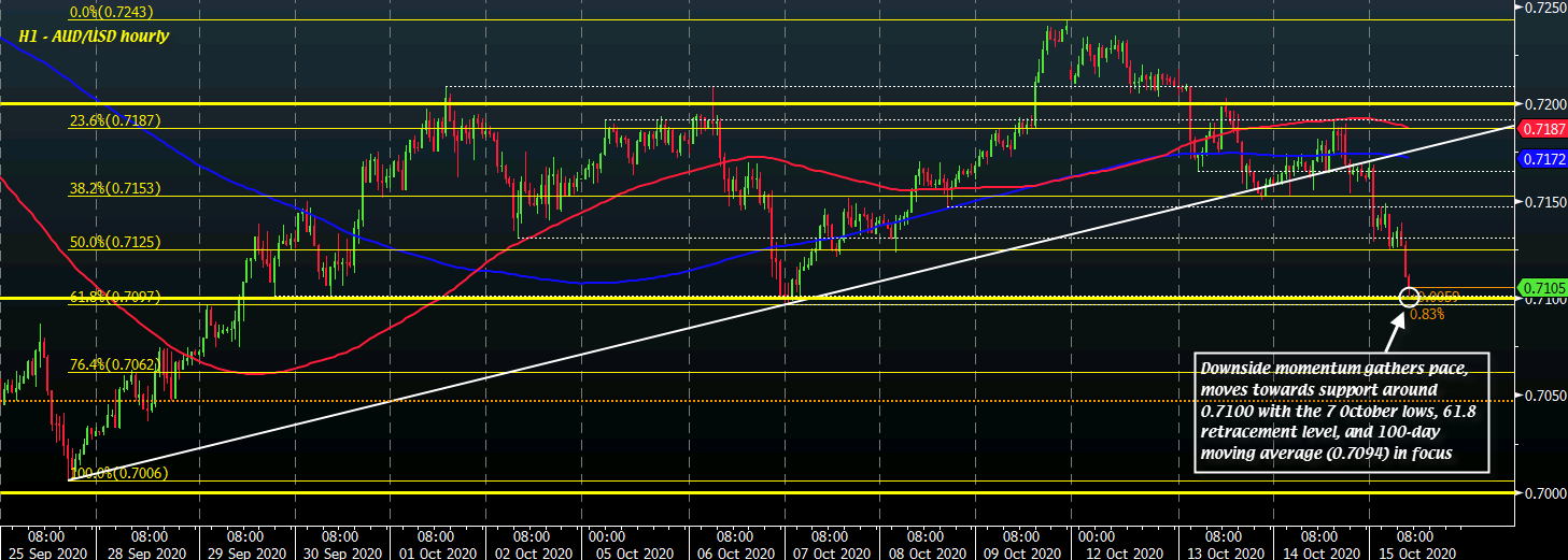 Photo of AUD / USD Collapses Into New Weak Session On Mellow Risk Mood, Major Support Levels At A Glance