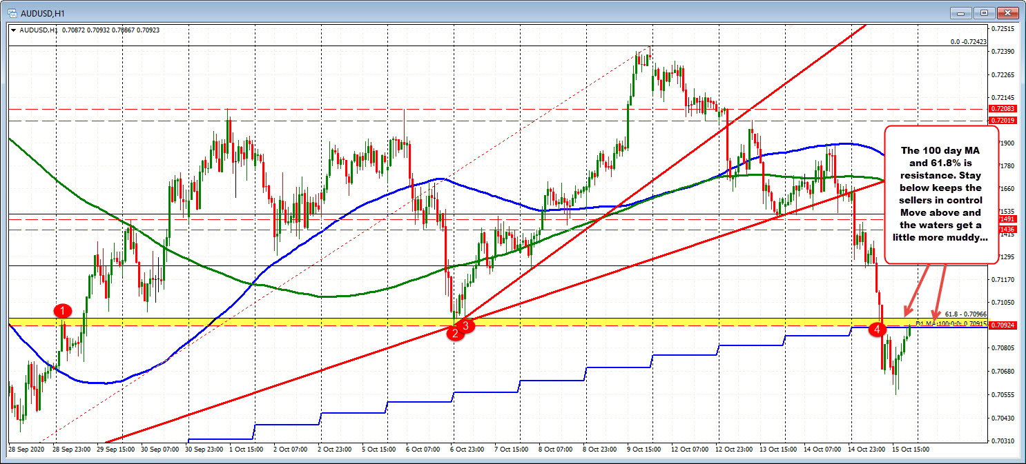 Photo of AUDUSD moves back above the 100 day MA. Can he stay there?