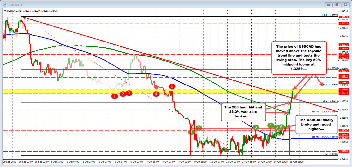 Photo of USDCAD breaks and runs higher (finally)