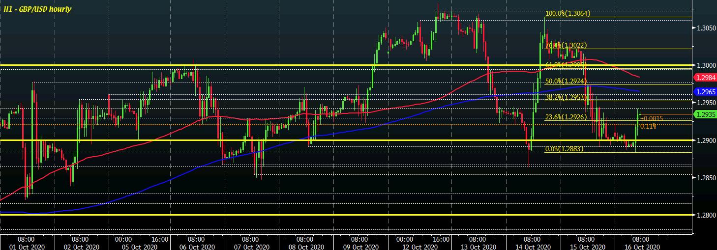 GBP / USD S1 16-10