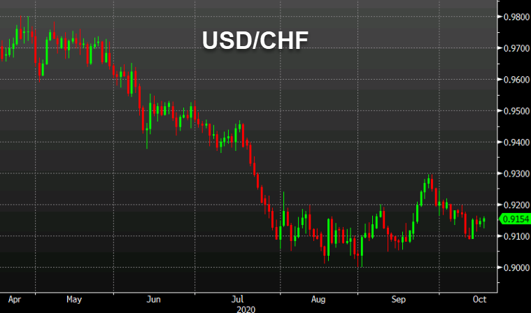 Citi flags asymmetric risk/reward in CHF this month