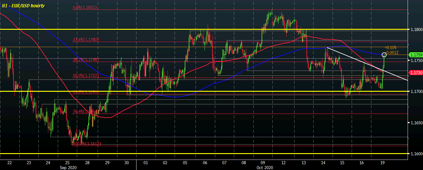 Photo of The dollar weakens as risk remains more stable over the session