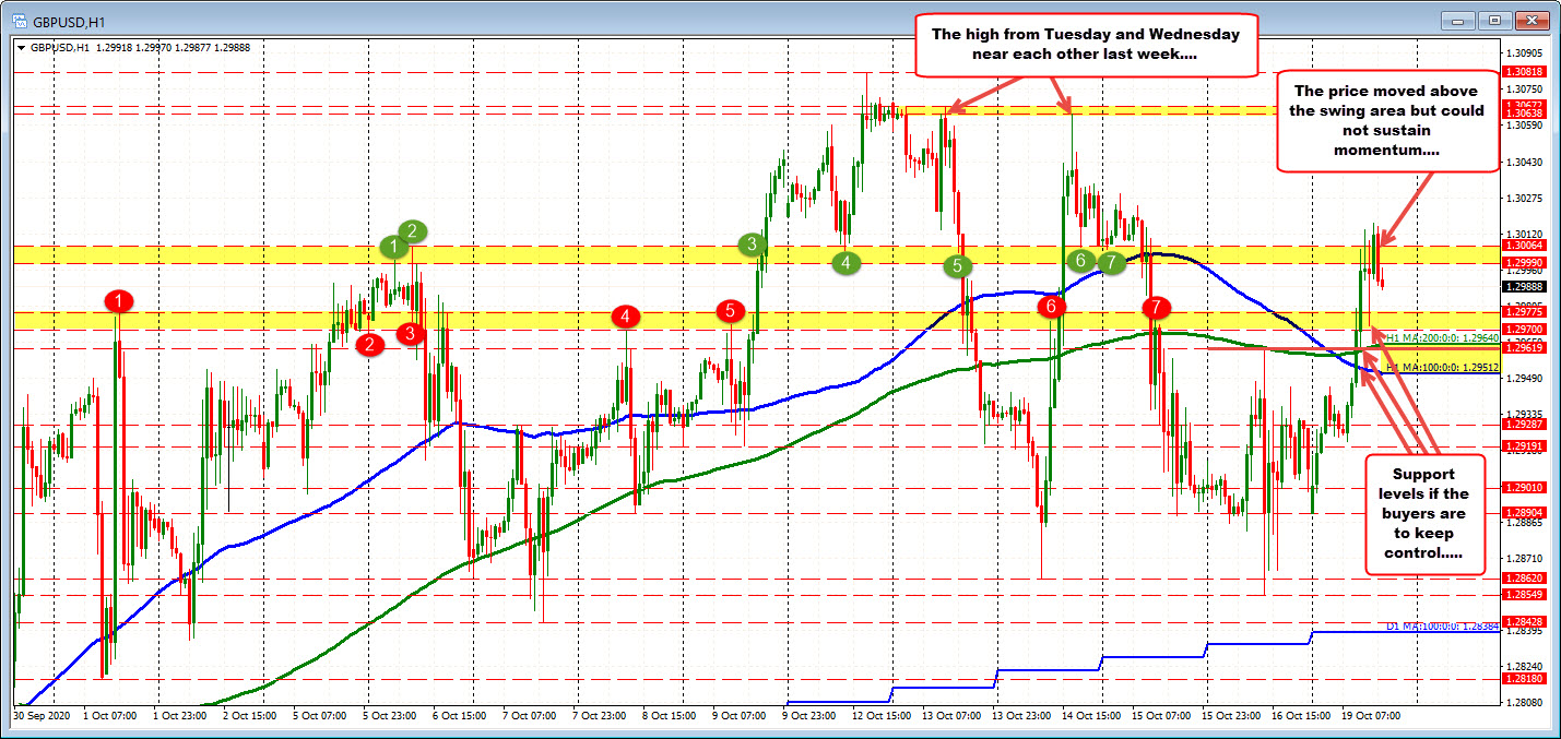 Photo of The GBPUSD continues to rise and fall. Today back above.