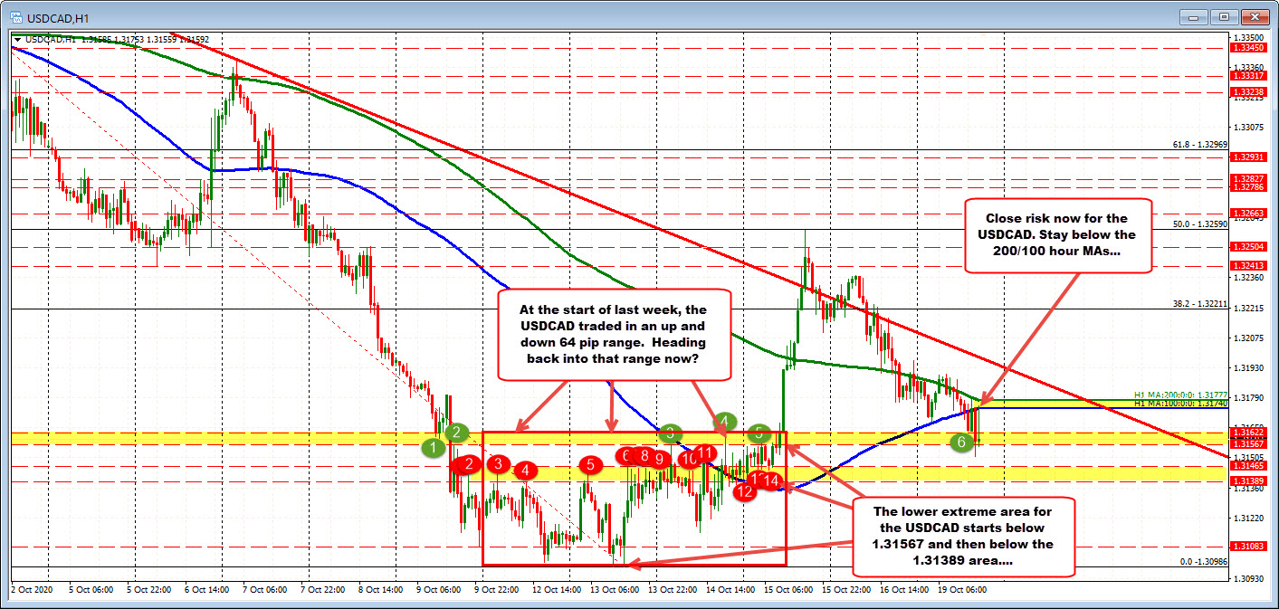 Photo of USDCAD Comes Back Below MA Hourly But Comes Up With Consolidation Support