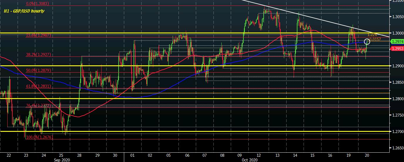 GBP / USD S1 20-10