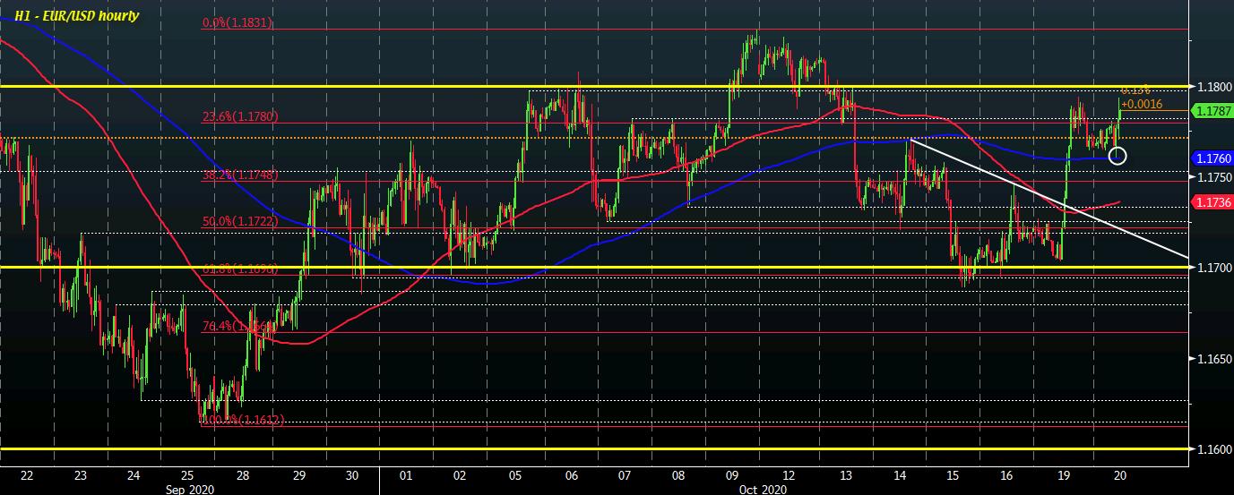 EUR / USD S1 20-10
