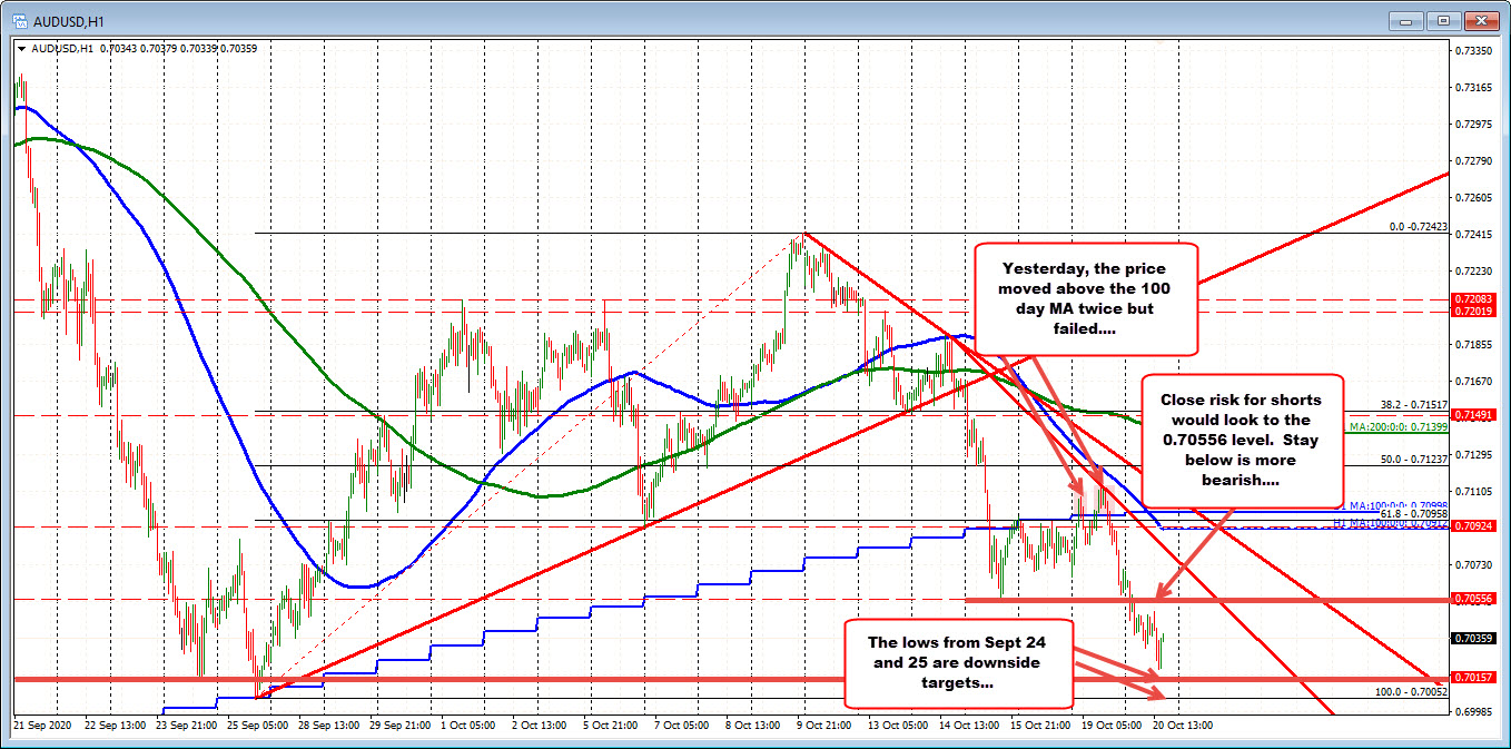 Photo of AUDUSD waffles close to daily lows