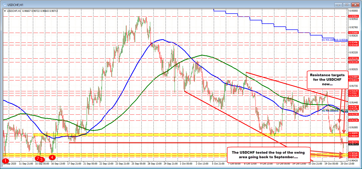 Photo of USDCHF Falls To September Swing Lows High, Bounces Back