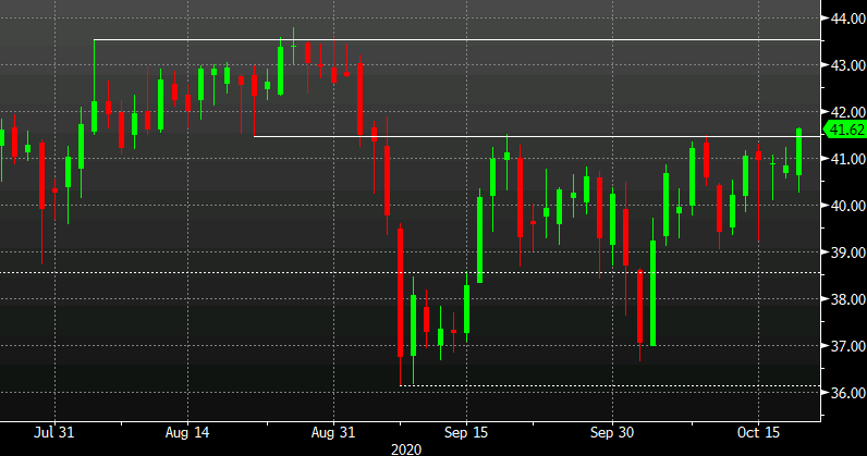 Photo of WTI crude hits its highest level in six weeks