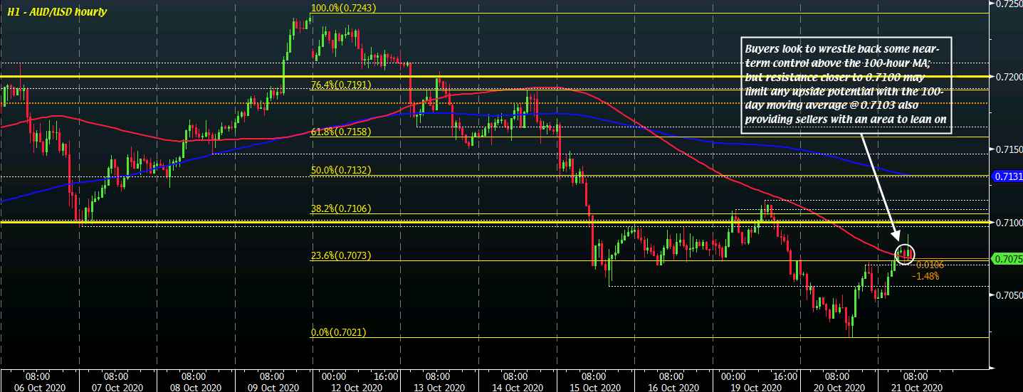 Photo of AUD / USD Gains on Weaker Dollar But Can Buyers Maintain Momentum?